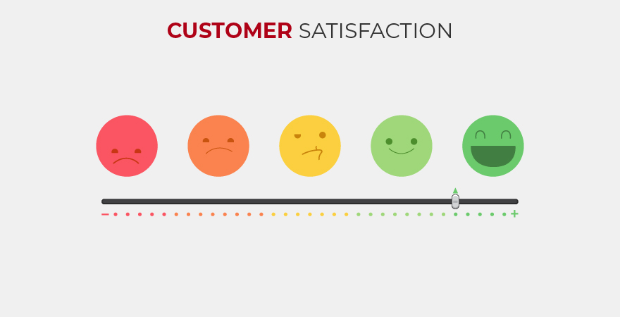 Understand why customer satisfaction is necessary