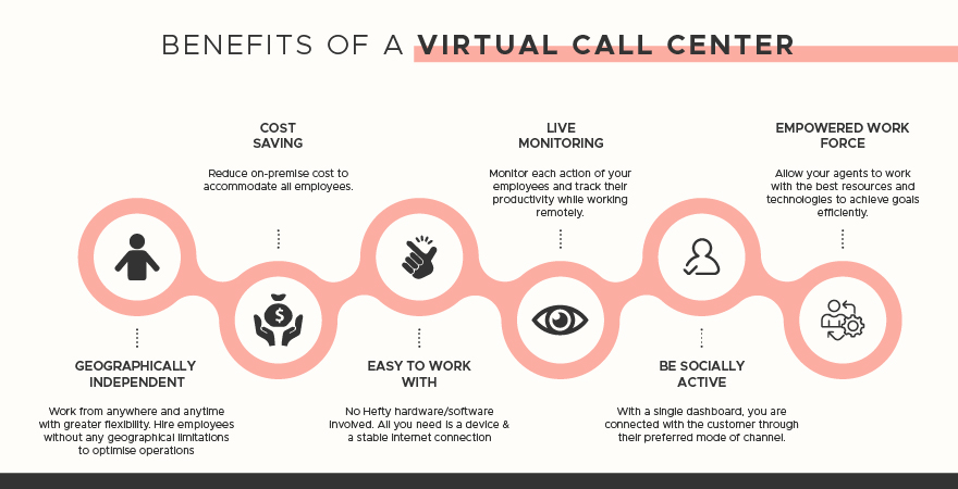 Benefits of a virtual call center for businesses and their employees.