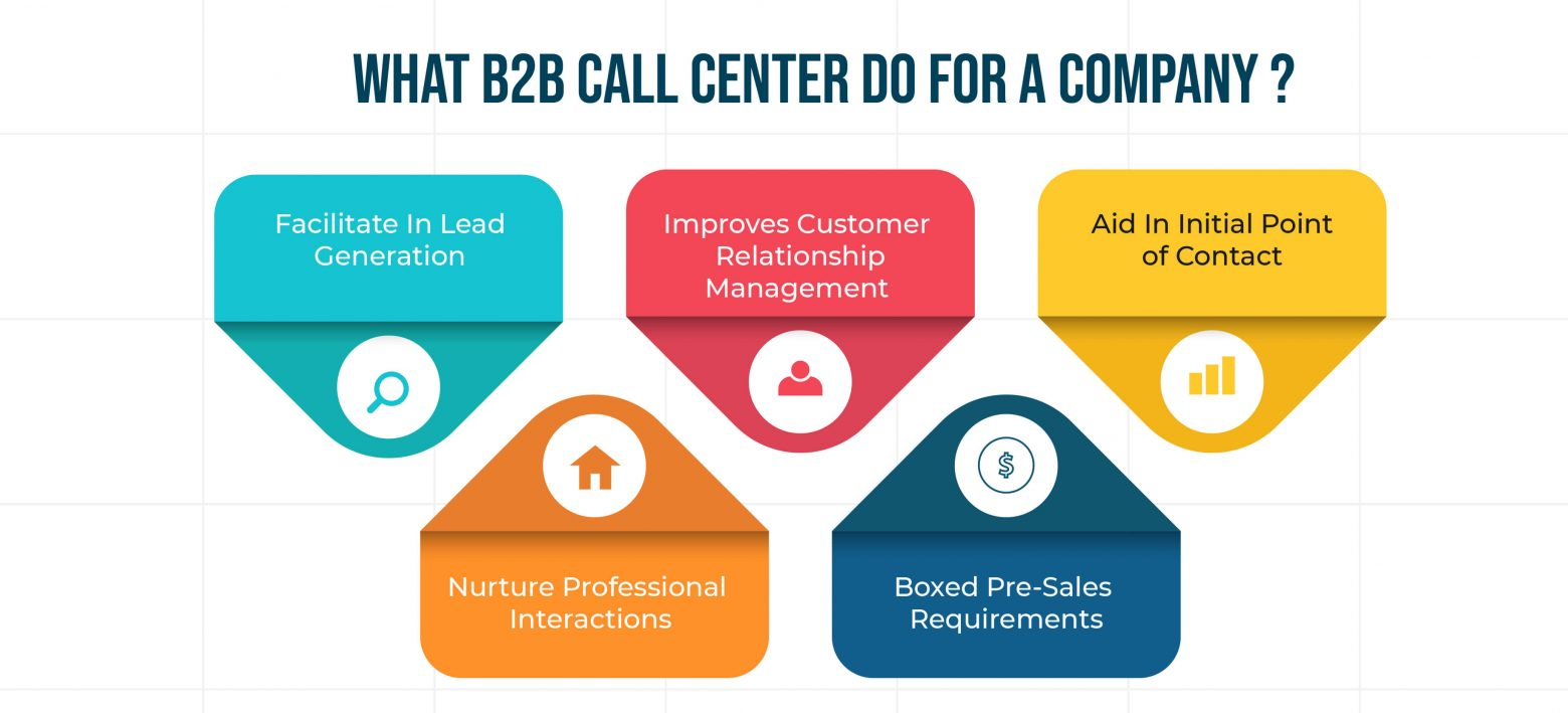 What B2B Call Center do for a Company